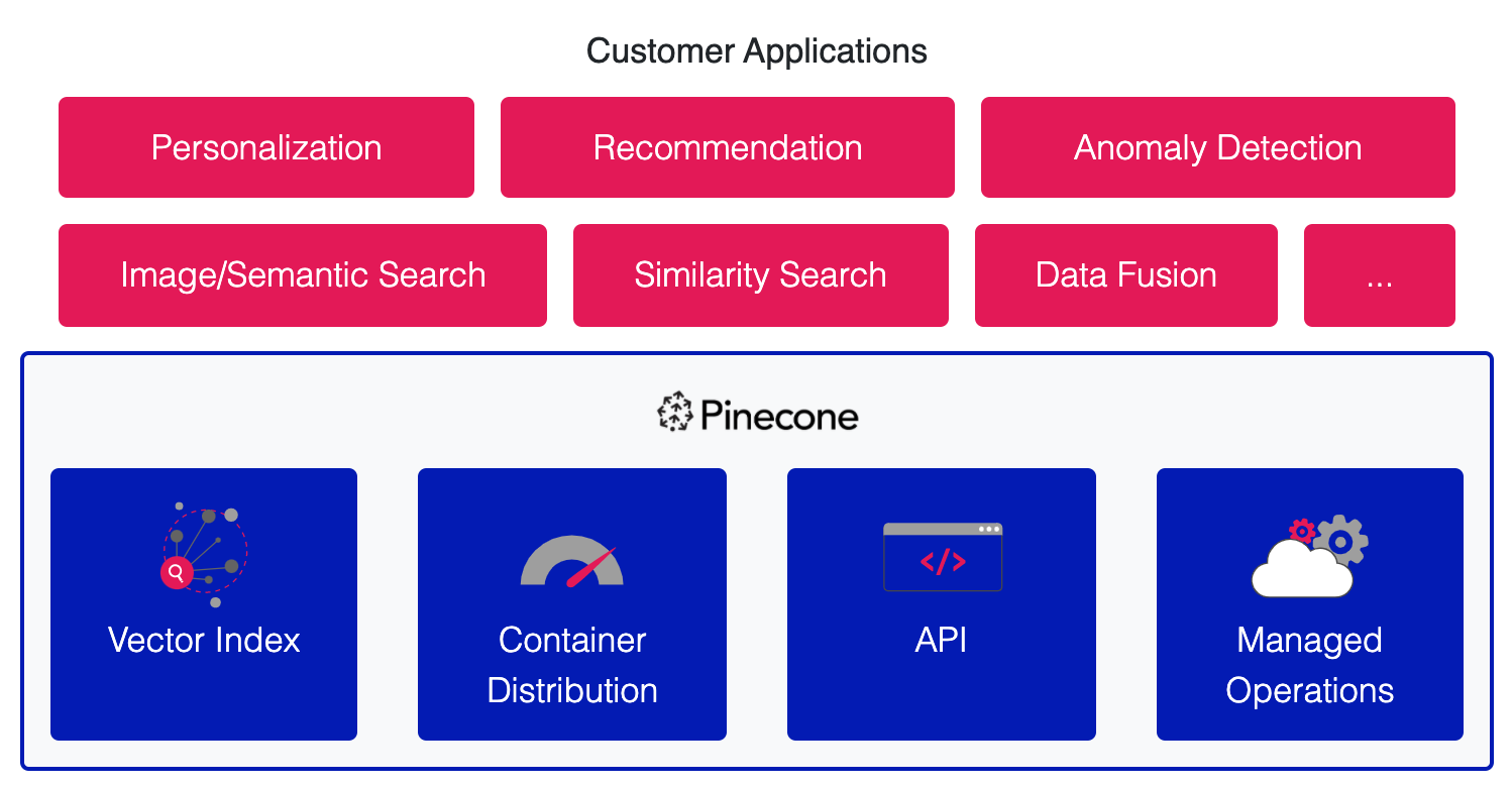 Pinecone product overview