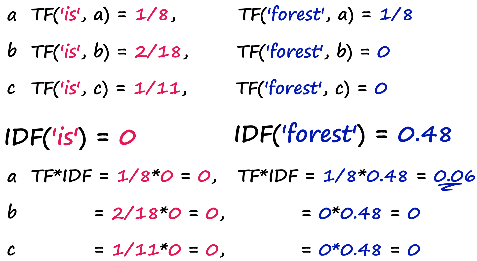 We calculate the TF('is', D) and TF('forest', D) scores for docs a, b, and c.