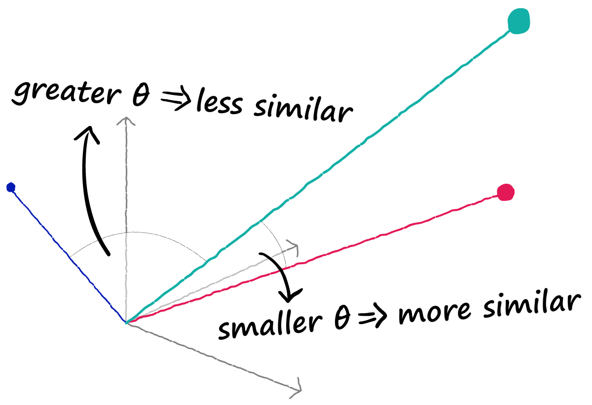 A smaller angle between vectors (calculated with cosine similarity) means they are more aligned. For dense vectors, this correlates to greater semantic similarity.