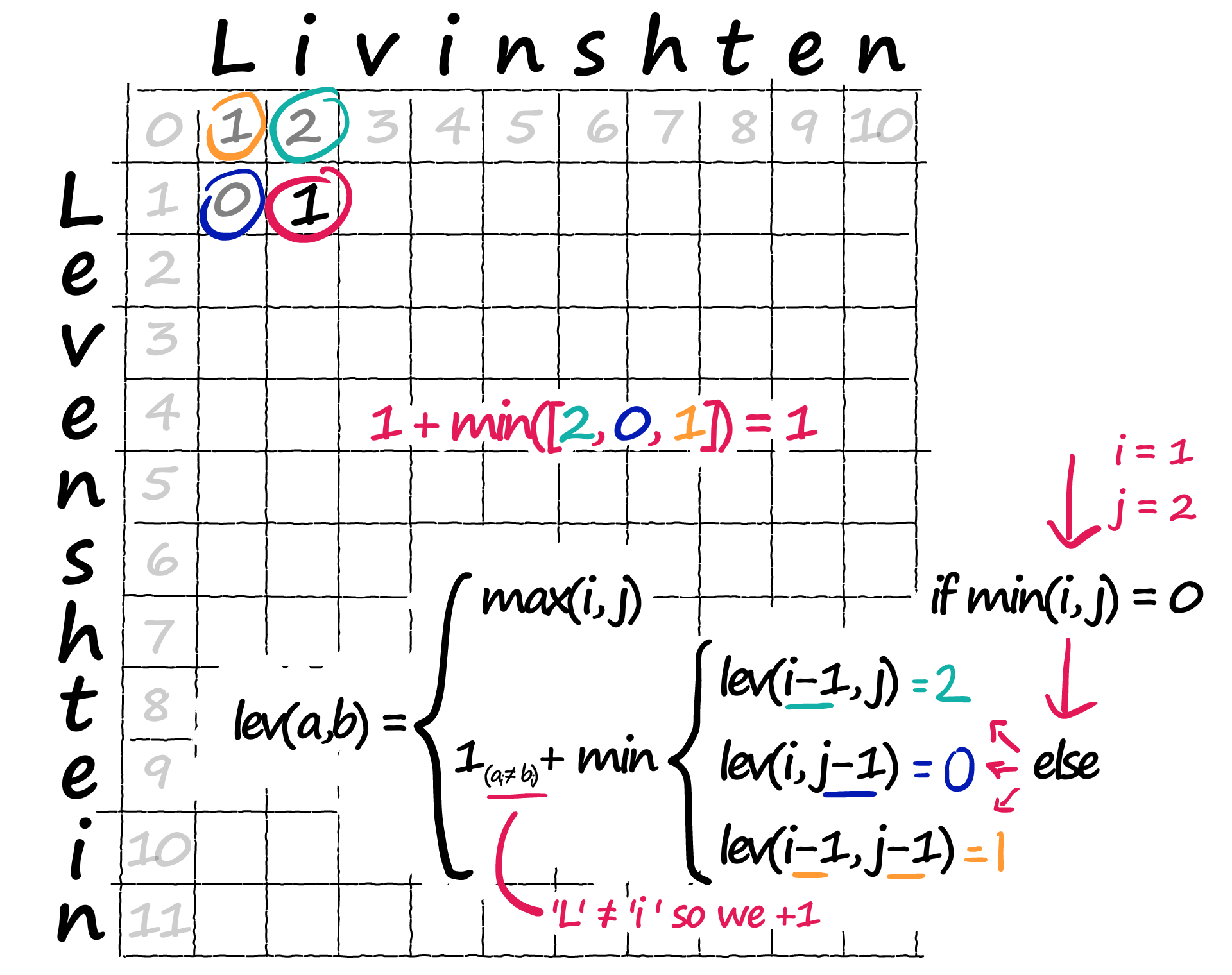 If a[i] != b[j] we add 1 to our minimum value — this is the penalty for mismatched characters.