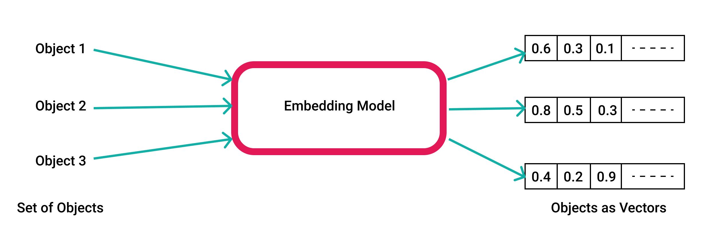 Vector Embeddings are a list of numbers